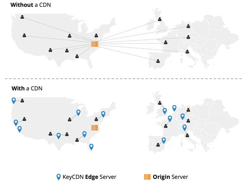 CDN Data Centres